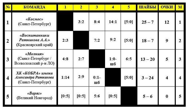 IX турнир памяти Александра Ратникова. Итоги